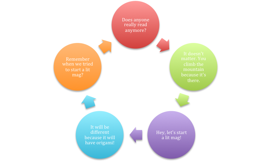 thought progression map in a circle with the following: does anyone really read anymore?; it doesn't matter. You climb the mountain because it's there; hey let's start a lit mag!; it will be different because it will have origami!; remember when we tried to start a lit mag?