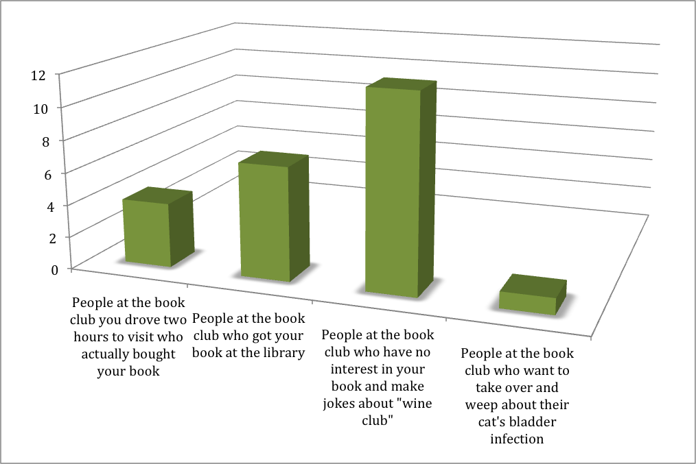 """Bar graph with the categories: people at the book club you drove two hours to visit who actually bought your book; people at the book club who got your book at the library; people at the book club who have no interest in your book and make jokes about """"wine club""""; people at the book club who want to take over and weep about their cat's bladder infection"""