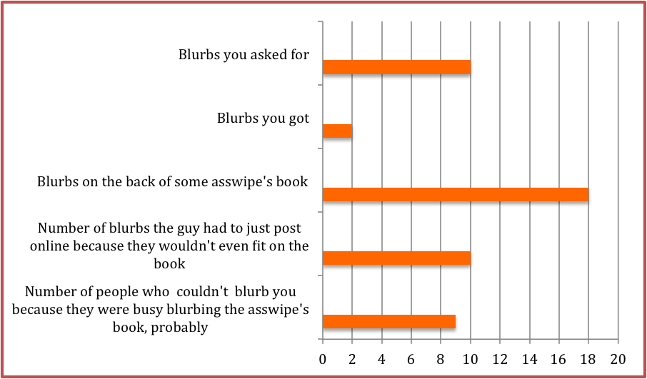 Bar graph with the categories: blurbs you asked for; blurbs you got; blurbs on the back of some ass wipe's book; number of blurbs the guy had to just post online because they wouldn't even fit on the book; number of people who couldn't blurb you because they were busy blurbinging the ass wipe's book, probably