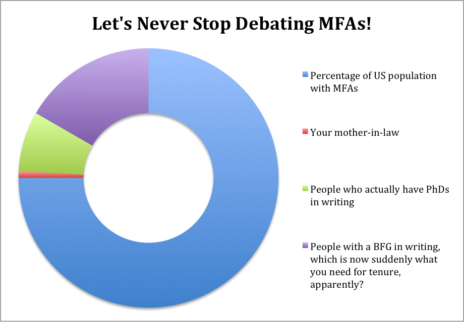 """graph with the title """"Let's Never Stop Debating MFAs!"""" and categories: percentage of US population with MFAs; your mother in law; people who actually have PhDs in writing; and people with a BFG in writing, which is now suddenly what you need for tenure, apparently?"""