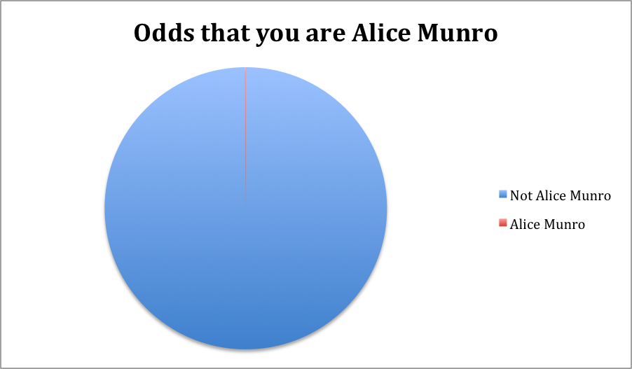 Pie chart showing the odds that you are Alice Munro, with only a tiny sliver of a possibility